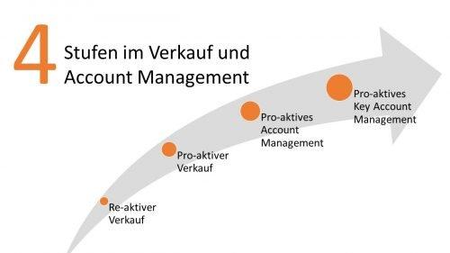 4 Evolutionsstufen vom re-aktiven Verkaufen zum pro-aktiven Key Account Management