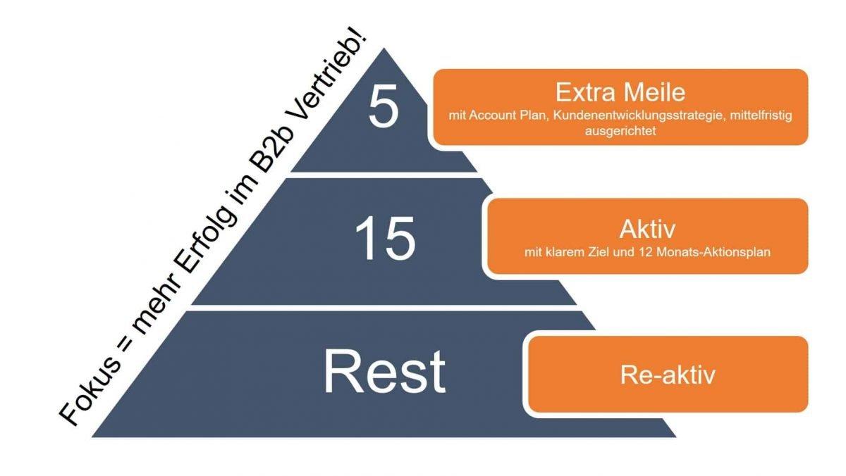5-15-Rest Formel für mehr Fokus im B2B Vertrieb