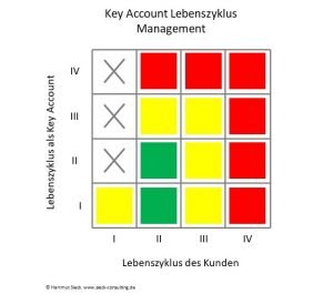 Key Account Lebenszyklus Management