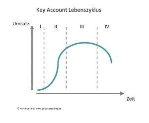 Key Account (Kunden) Lebenszyklus