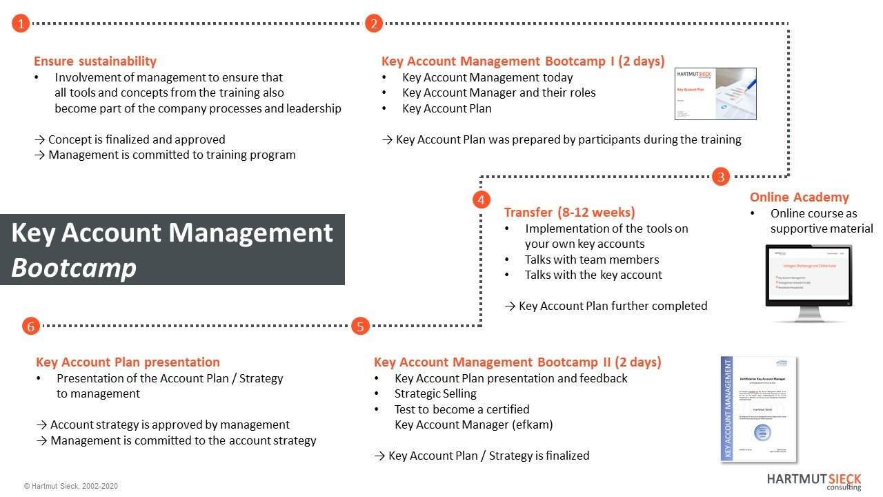 Key Account Management Bootcamp (english)