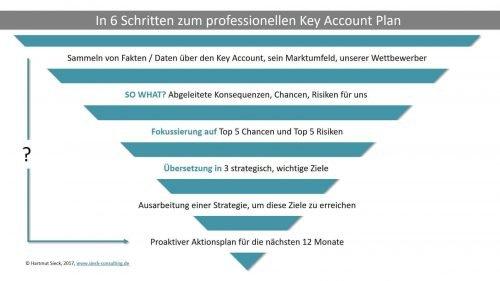 In 6 Schritten zum professionellen Key Account Plan