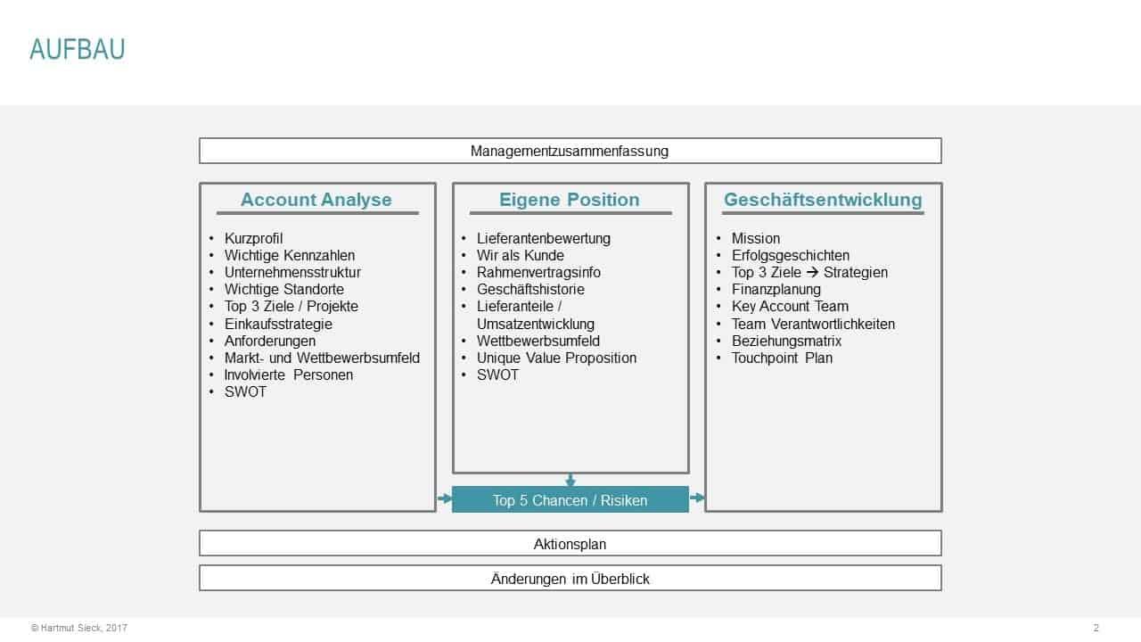 Key Account Plan (Aufbau und Struktur)
