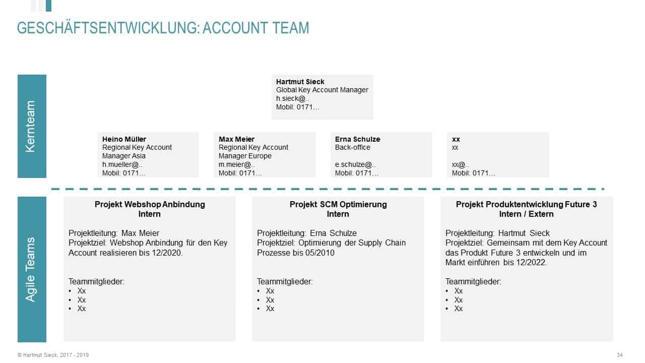 Key Account Plan: CORE und AGILE Key Account Teams