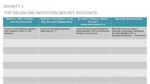 Key Account Plan KOMPAKT: Schritt 1 - Die Top Ziele, Initiativen, Projekte des Key Accounts