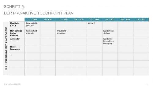 Key Account Plan KOMPAKT: Schritt 5 - Ihr pro-aktiv ausgerichtete Touchpoint Plan
