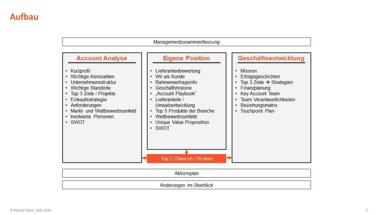 Key Account Plan Struktur