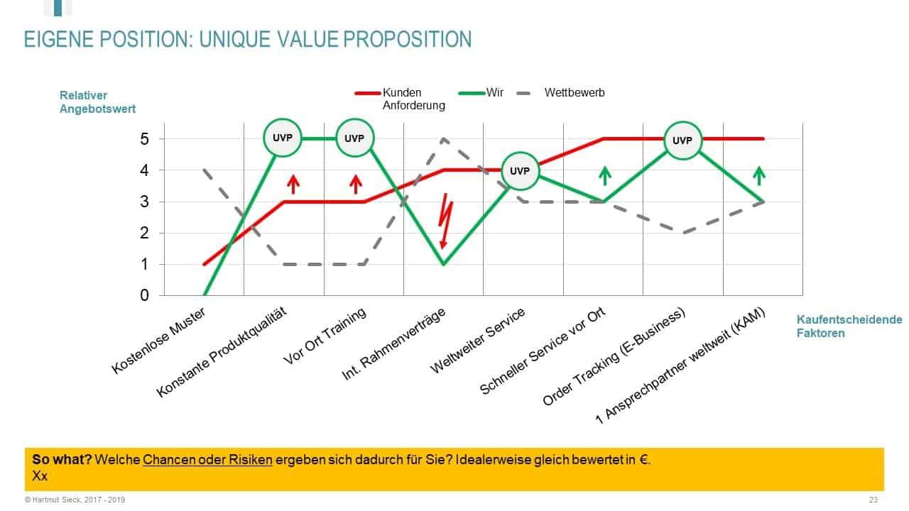 Key Account Plan Vorlage - Ihre Unique Value Proposition