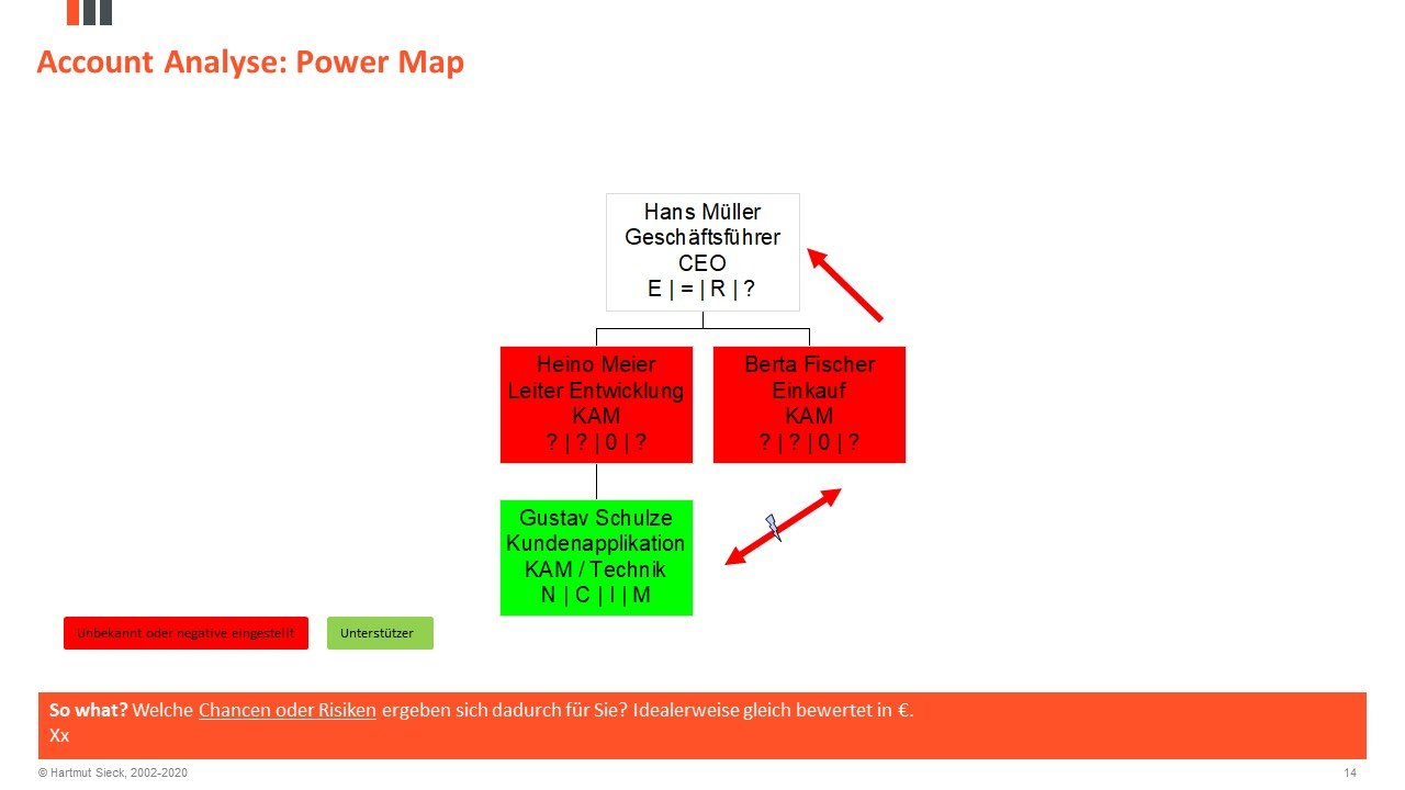 Buying Center Analyse / Power Map Analyse