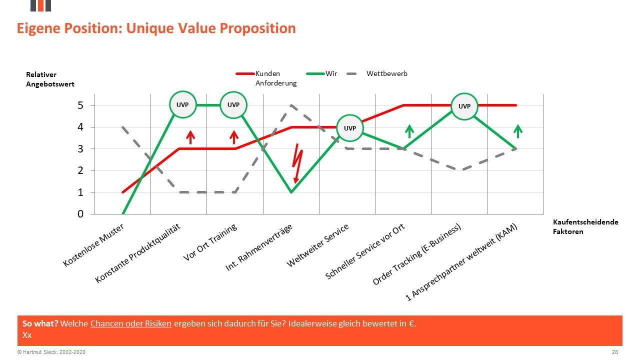 Ihre Unique Value Proposition