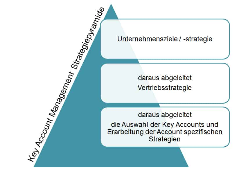 Key Account Management Strategie Pyramide