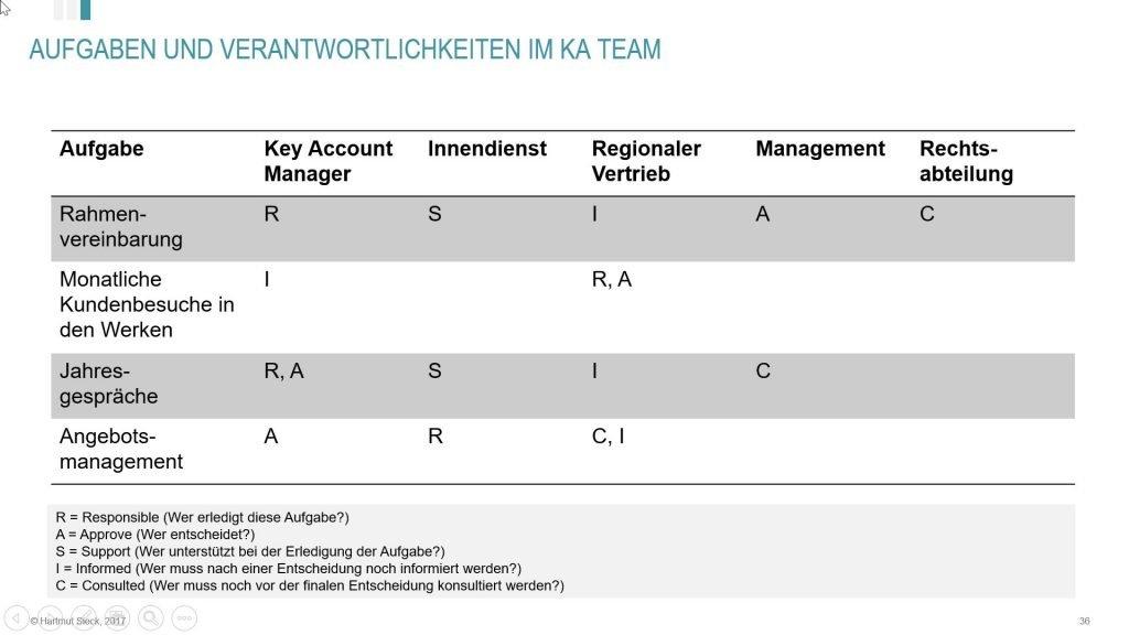 RASIC angewendet auf ein Key Account Team