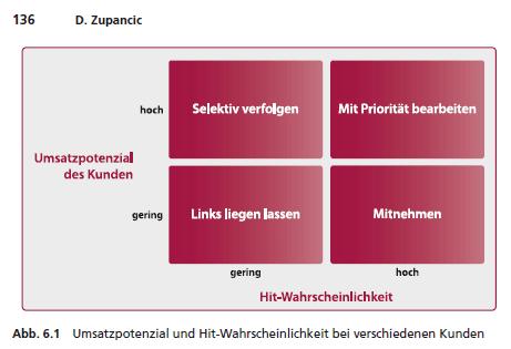 """Abbildung aus dem Buch """"Sales Drive"""" von Dirk Zupancic"""