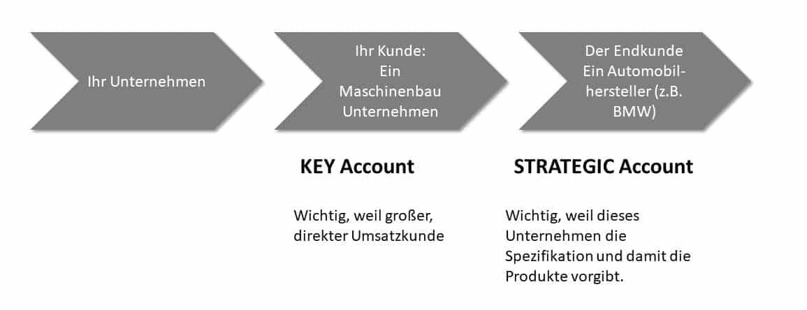 Unterschied Key Account - Strategic Account