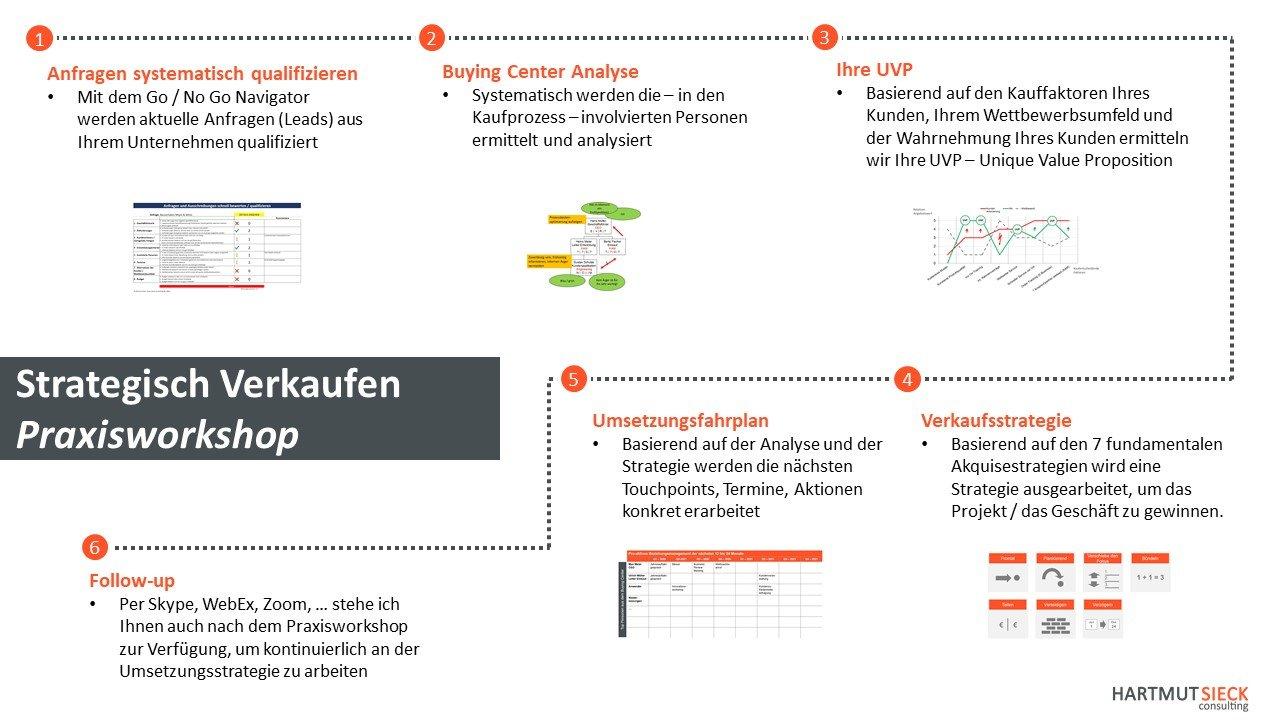 """Seminar / Workshop """"Strategisch Verkaufen"""" von Hartmut Sieck - hier arbeiten Sie im Workshop an Ihren konkreten Opportunities"""