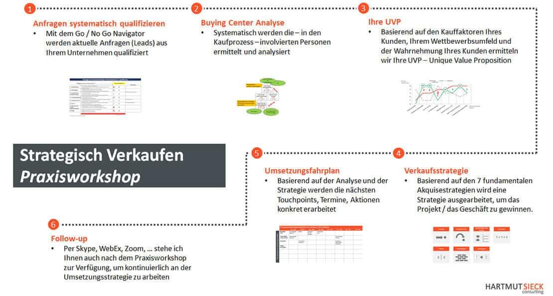 """Workshop """"Strategisch verkaufen"""" von Hartmut Sieck - hier arbeiten Sie im Workshop an Ihren konkreten Opportunities"""