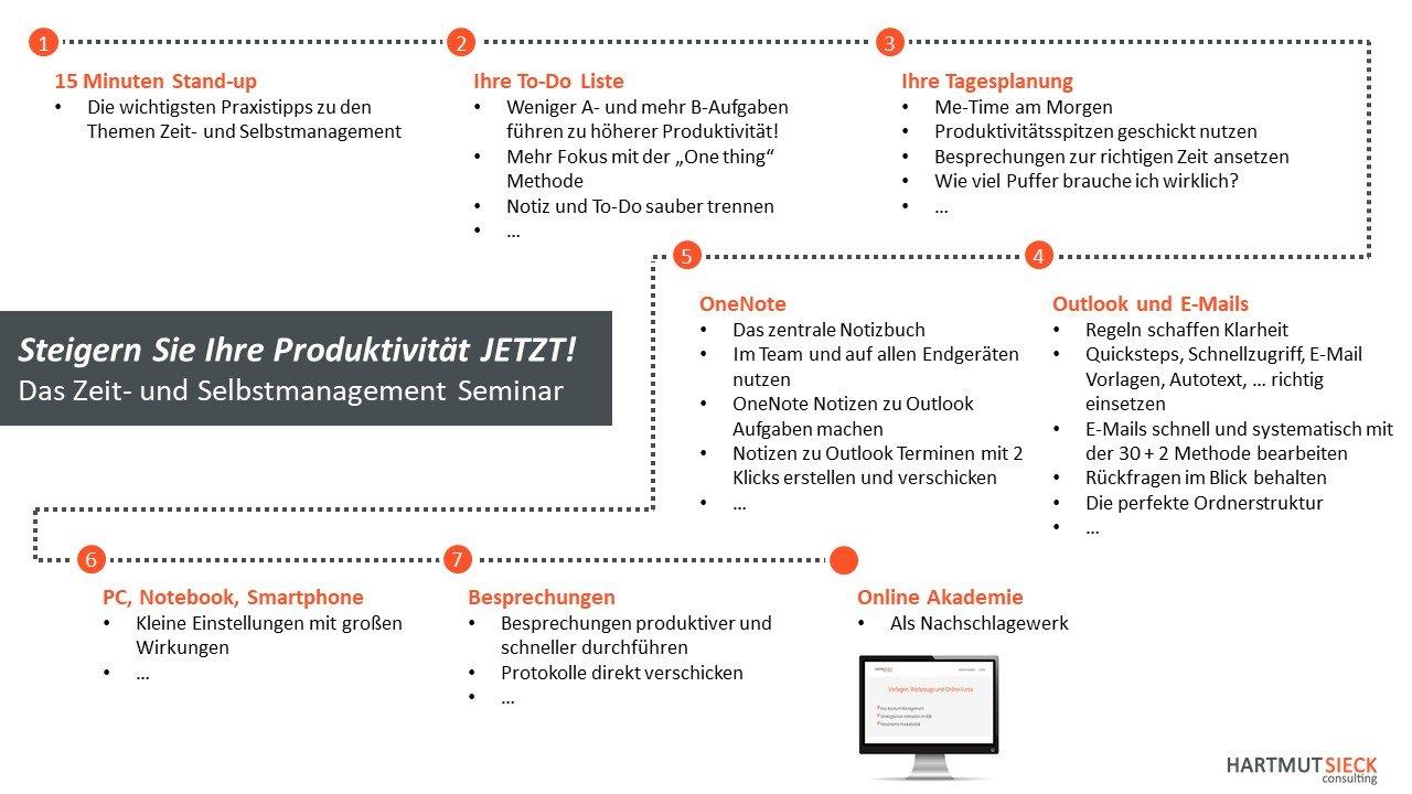 Steigern Sie Ihre Produktivität JETZT! - Das Selbstmanagement / Zeitmanagement Seminar von Hartmut Sieck
