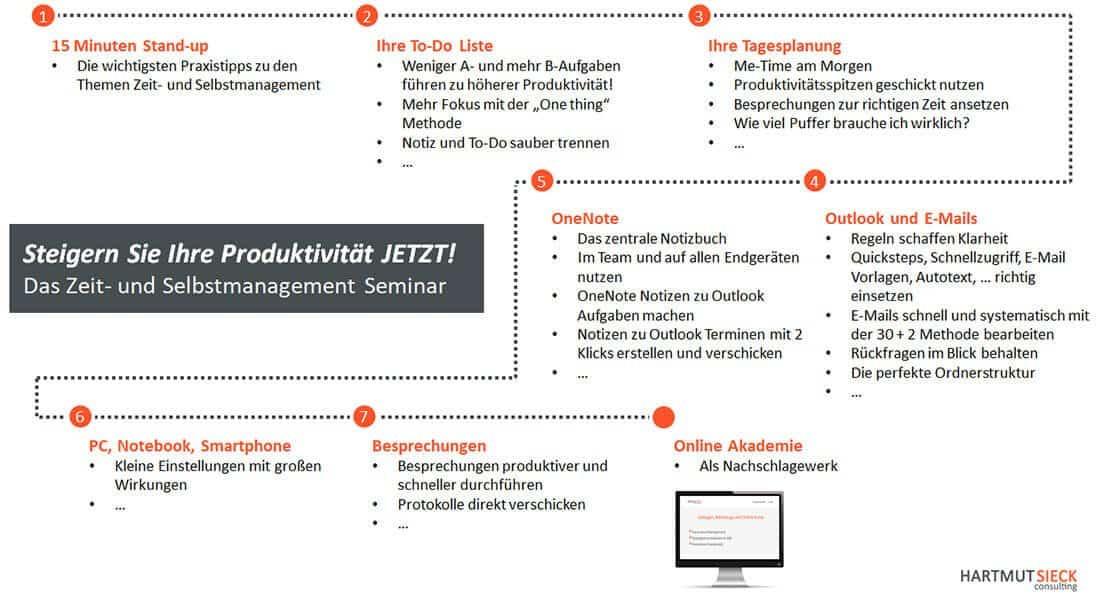 Steigern Sie Ihre Produktivität JETZT! - Das Zeitmanagement und Selbstmanagement Seminar von Hartmut Sieck