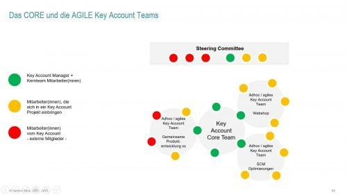CORE und AGILE Key Account Teams