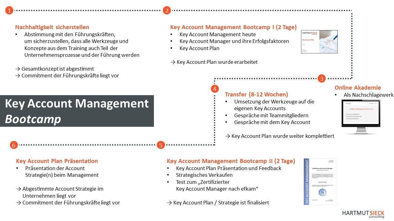 Key Account Management Bootcamp - die nachhaltige Ausbildung für Key Account Manager (Seminarreihe von Hartmut Sieck)