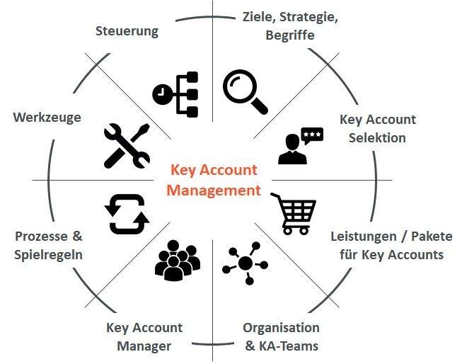Key Account Management Excellence Konzept von Hartmut Sieck