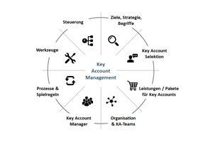 Key Account Management Online Kurs - Kapitel 1