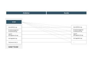 Key Account Management Online Kurs - Kapitel 2