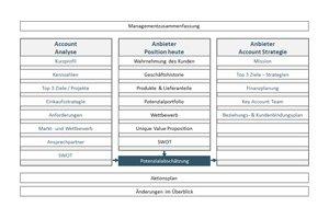 Key Account Management Online Kurs - Kapitel 3