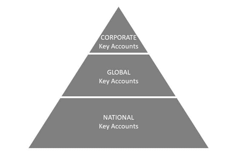 Key Account Pyramide