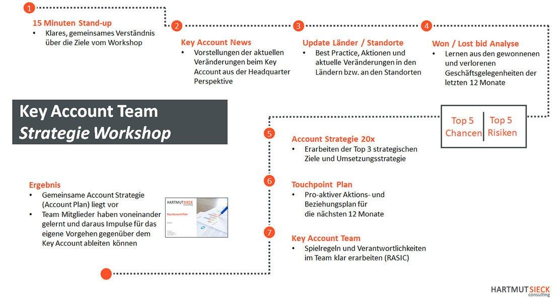 Key Account Team Strategie Workshop - Moderiert zur abgestimmten Account Team Strategie - Der Workshop von Hartmut Sieck