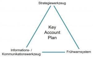 3 Einsatzgebiete vom Key Account Plan
