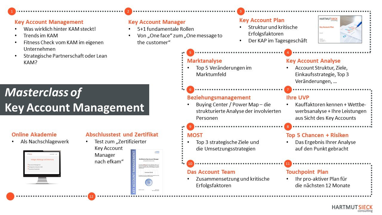 Masterclass of Key Account Management - Erarbeiten Sie noch im Seminar Ihren persönlichen Key Account Plan und werden Sie zum zertifizierten Key Account Manager nach efkam.