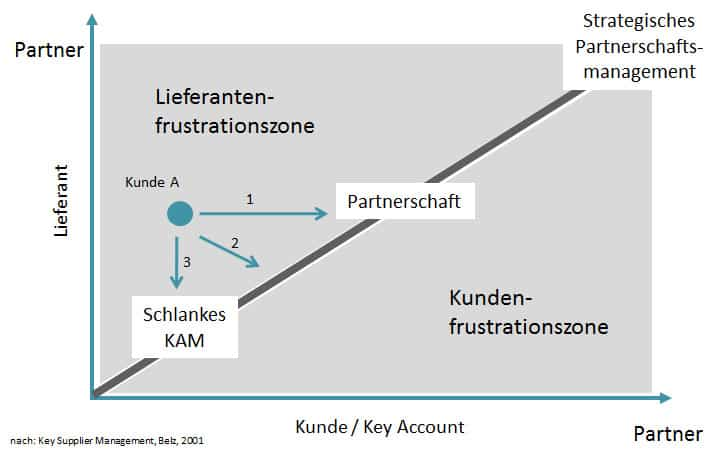 Partnerschaft im Key Account Management